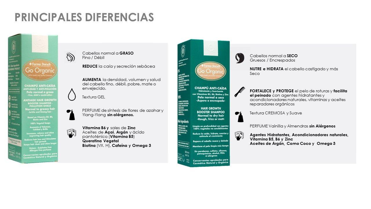Diferencias Champu Go Organic Farma Dorsch